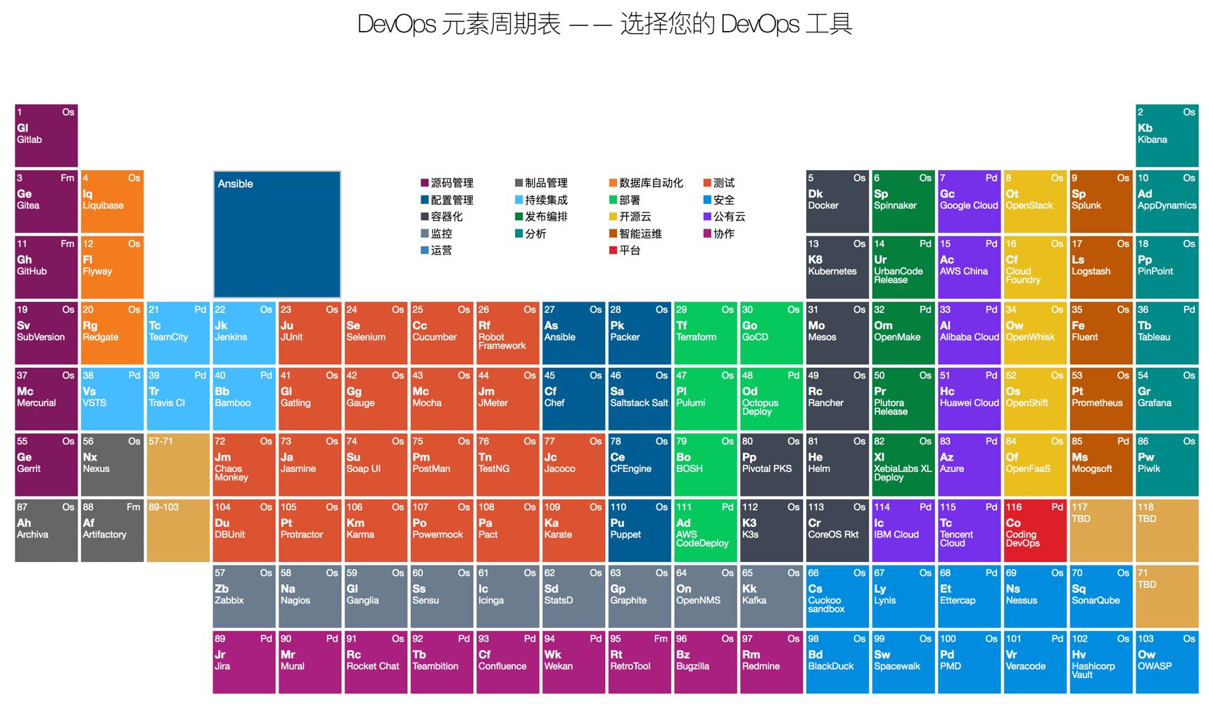 DevOps 元素周期表